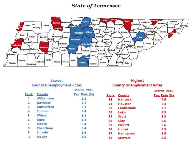 Williamson, Davidson, Rutherford show lowest unemployment